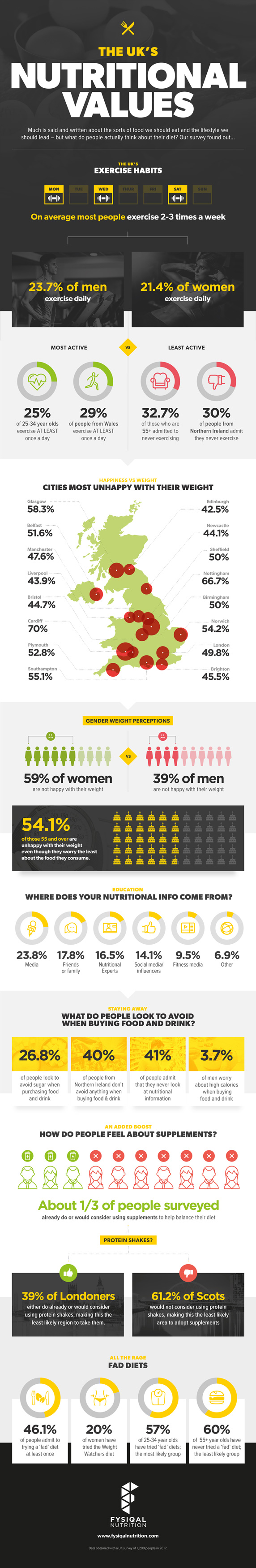 The UK's Nutritional Values - Infographic
