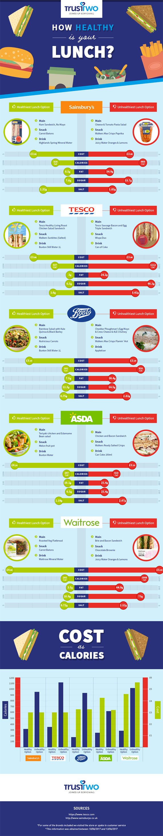How Healthy Is Your Lunch?