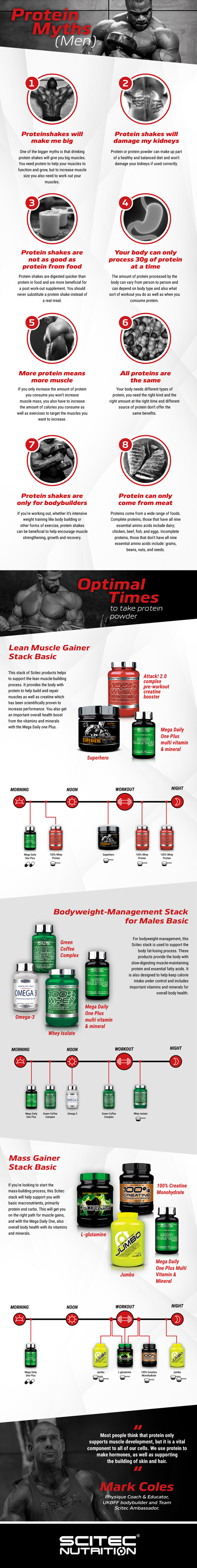 Scitec - Protein Myths Mens Infographic